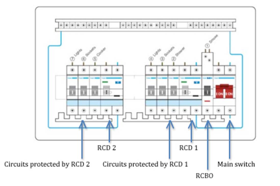 Rcbo vs rcd consumer unit replacement rcbo vs dual rcd and rcbo consumer unit diagram cheapraybanclubmaster Choice Image